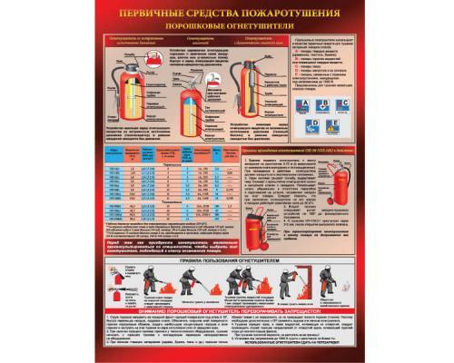 Плакат - Порошковые огнетушители, А2