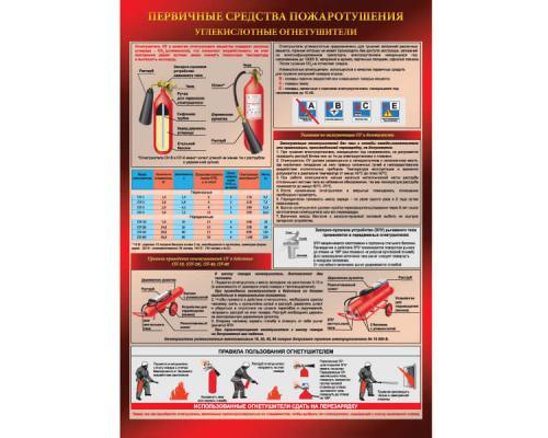 Плакат - Углекислотные огнетушители, А2