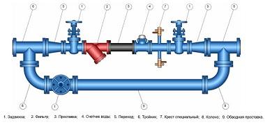 оборудование для трубопроводной арматуры